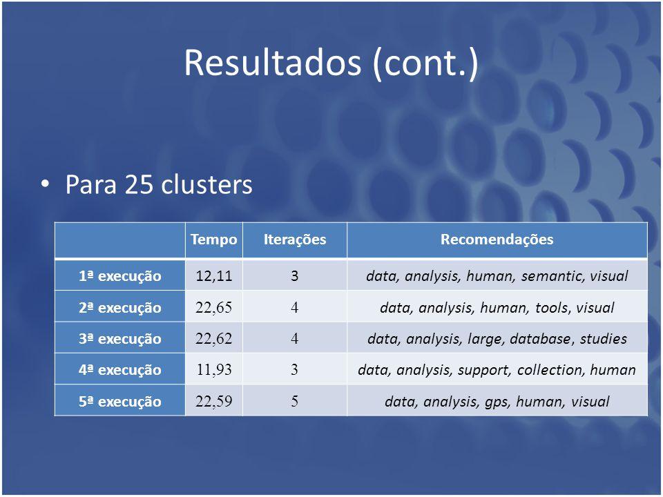Resultados (cont.) Para 25 clusters TempoIteraçõesRecomendações 1ª execução12,113data, analysis, human, semantic, visual 2ª execução 22,654 data, anal