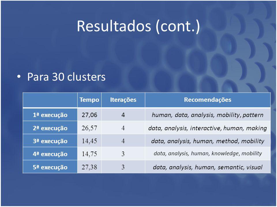 Resultados (cont.) Para 30 clusters TempoIteraçõesRecomendações 1ª execução27,064human, data, analysis, mobility, pattern 2ª execução 26,574 data, ana