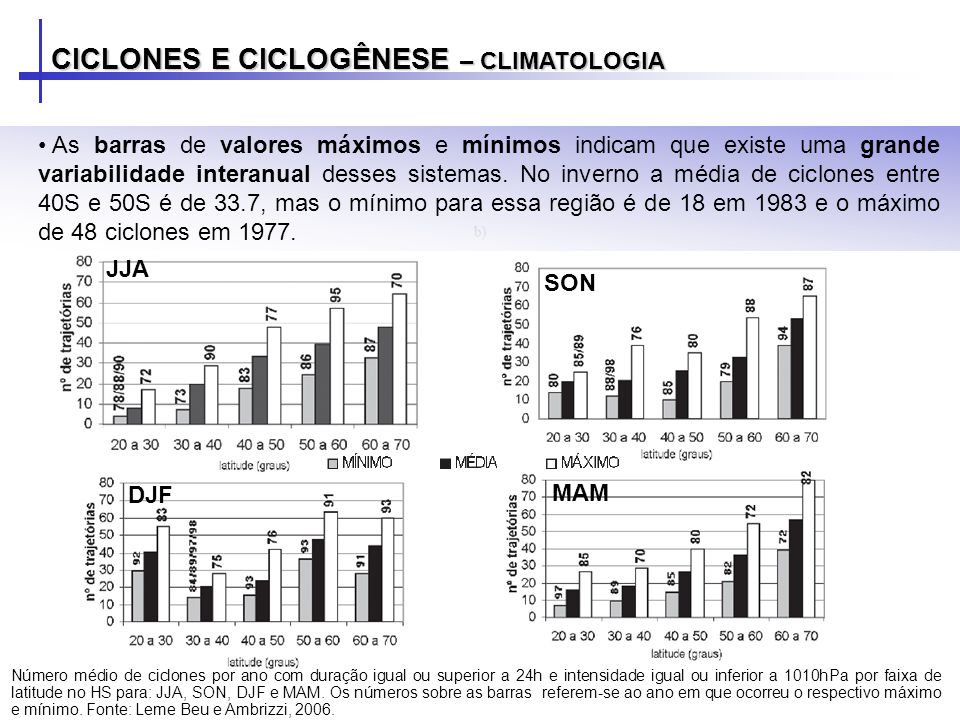CICLONES E CICLOGÊNESE – CLIMATOLOGIA As barras de valores máximos e mínimos indicam que existe uma grande variabilidade interanual desses sistemas.