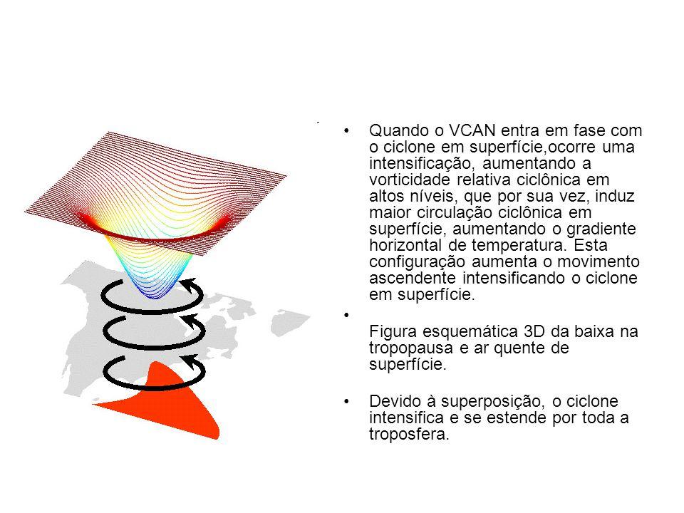 Quando o VCAN entra em fase com o ciclone em superfície,ocorre uma intensificação, aumentando a vorticidade relativa ciclônica em altos níveis, que por sua vez, induz maior circulação ciclônica em superfície, aumentando o gradiente horizontal de temperatura.