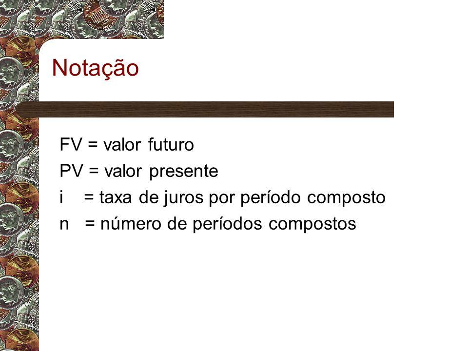 Notação FV = valor futuro PV = valor presente i = taxa de juros por período composto n = número de períodos compostos