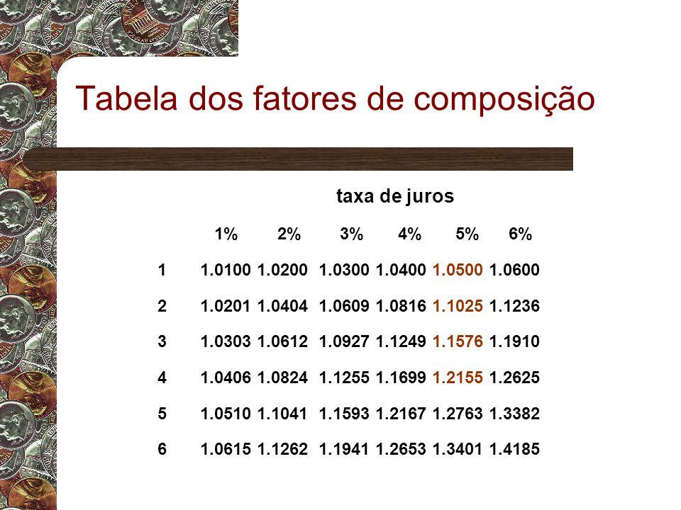 Tabela dos fatores de composição taxa de juros 1% 2% 3% 4% 5% 6% 1 1.0100 1.0200 1.0300 1.0400 1.0500 1.0600 2 1.0201 1.0404 1.0609 1.0816 1.1025 1.1236 3 1.0303 1.0612 1.0927 1.1249 1.1576 1.1910 4 1.0406 1.0824 1.1255 1.1699 1.2155 1.2625 5 1.0510 1.1041 1.1593 1.2167 1.2763 1.3382 6 1.0615 1.1262 1.1941 1.2653 1.3401 1.4185