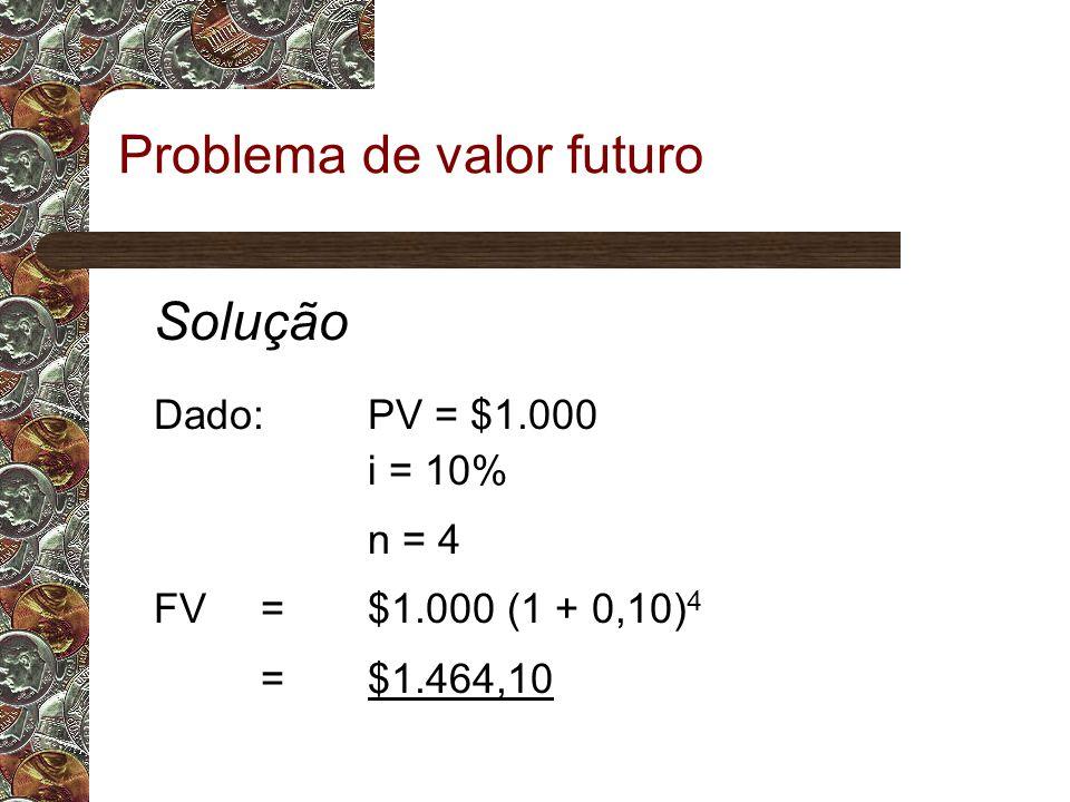 Problema de valor futuro Solução Dado:PV = $1.000 i = 10% n = 4 FV = $1.000 (1 + 0,10) 4 = $1.464,10