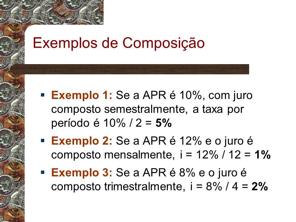 Exemplos de Composição  Exemplo 1: Se a APR é 10%, com juro composto semestralmente, a taxa por período é 10% / 2 = 5%  Exemplo 2: Se a APR é 12% e o juro é composto mensalmente, i = 12% / 12 = 1%  Exemplo 3: Se a APR é 8% e o juro é composto trimestralmente, i = 8% / 4 = 2%