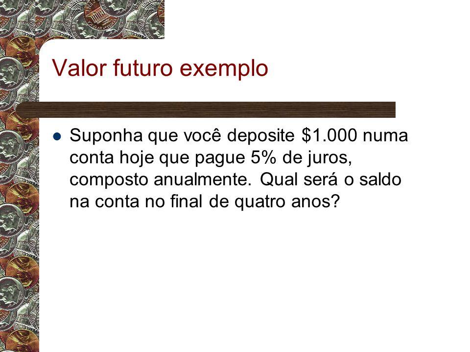Valor futuro exemplo Suponha que você deposite $1.000 numa conta hoje que pague 5% de juros, composto anualmente.