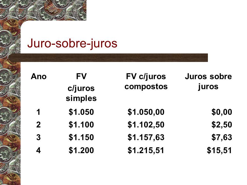 Juro-sobre-juros AnoFV c/juros simples FV c/juros compostos Juros sobre juros 1$1.050$1.050,00$0,00 2$1.100$1.102,50$2,50 3$1.150$1.157,63$7,63 4$1.200$1.215,51$15,51