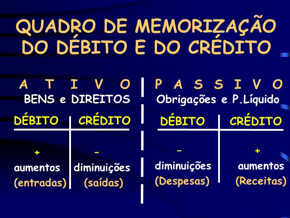 PASSOS PARA DEFINIÇÃO DO DÉBITO E DO CRÉDITO 1.