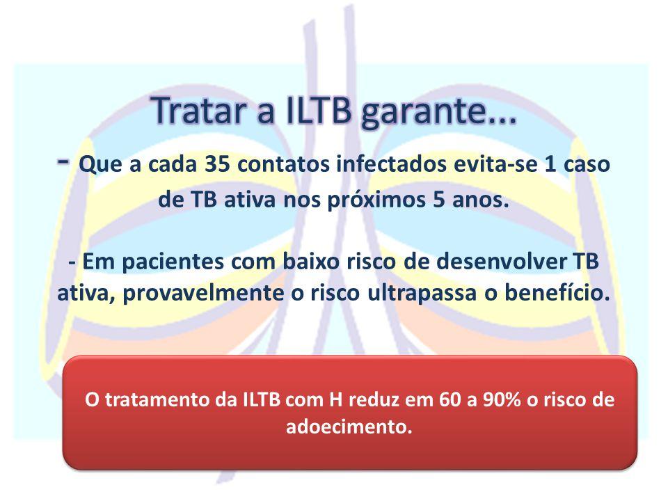 O tratamento da ILTB com H reduz em 60 a 90% o risco de adoecimento.