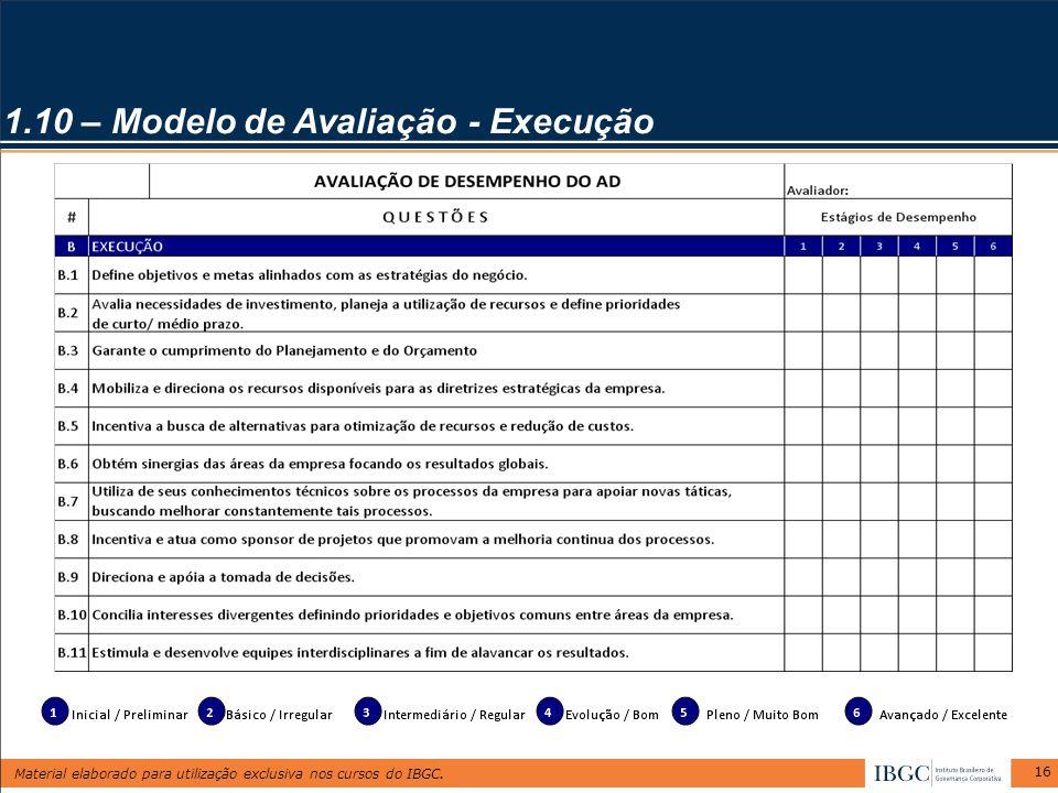 Material elaborado para utilização exclusiva nos cursos do IBGC. 16 1.10 – Modelo de Avaliação - Execução