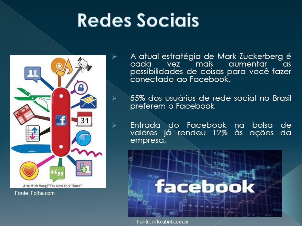 Fonte: Folha.com Fonte: info.abril.com.br  A atual estratégia de Mark Zuckerberg é cada vez mais aumentar as possibilidades de coisas para você fazer conectado ao Facebook.