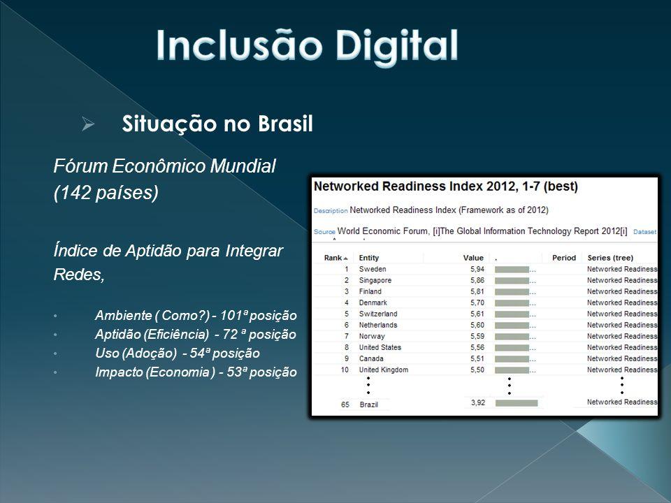  Situação no Brasil Fórum Econômico Mundial (142 países) Índice de Aptidão para Integrar Redes, Ambiente ( Como?) - 101ª posição Aptidão (Eficiência) - 72 ª posição Uso (Adoção) - 54ª posição Impacto (Economia ) - 53ª posição