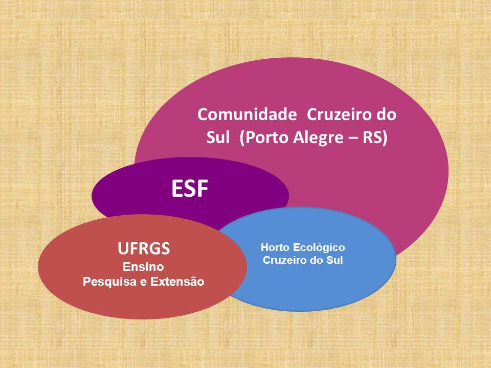 Comunidade Cruzeiro do Sul (Porto Alegre – RS) ESF Horto Ecológico Cruzeiro do Sul UFRGS Ensino Pesquisa e Extensão