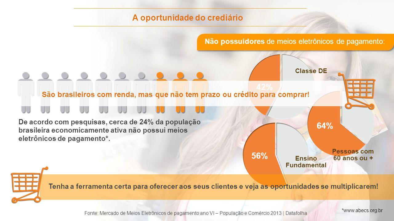 A oportunidade do crediário De acordo com pesquisas, cerca de 24% da população brasileira economicamente ativa não possui meios eletrônicos de pagamen
