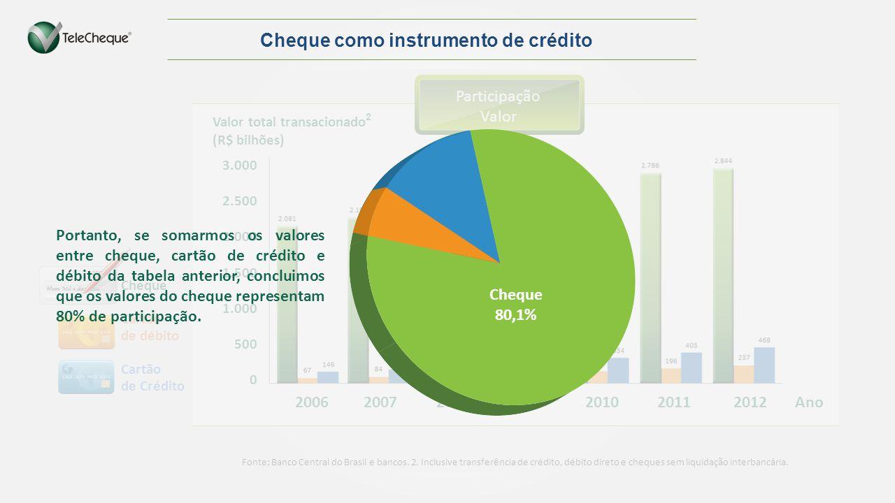 2006 2007 2008 2009 2010 2011 2012 Ano 3.000 2.500 2.000 1.500 1.000 500 0 Valor total transacionado 2 (R$ bilhões) Cheque como instrumento de crédito