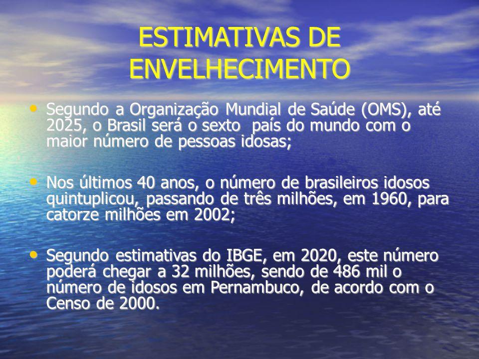 ESTIMATIVAS DE ENVELHECIMENTO Segundo a Organização Mundial de Saúde (OMS), até 2025, o Brasil será o sexto país do mundo com o maior número de pessoa
