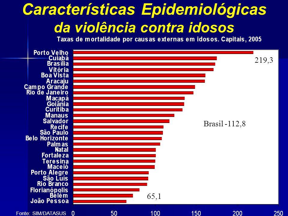 Características Epidemiológicas da violência contra idosos Fonte: SIM/DATASUS 219,3 Brasil -112,8 65,1