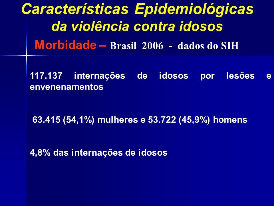 Características Epidemiológicas da violência contra idosos 117.137 internações de idosos por lesões e envenenamentos 63.415 (54,1%) mulheres e 53.722
