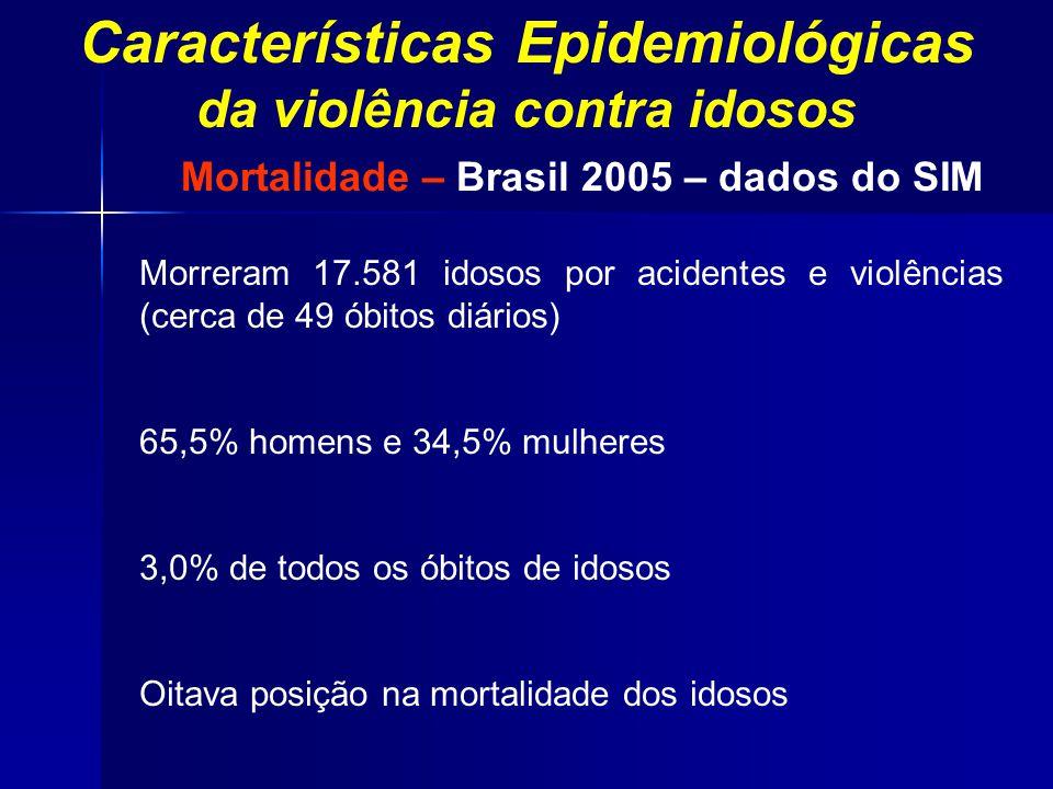 Características Epidemiológicas da violência contra idosos Morreram 17.581 idosos por acidentes e violências (cerca de 49 óbitos diários) 65,5% homens