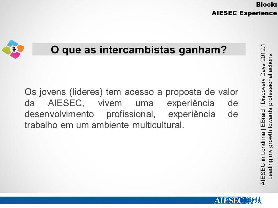 Os jovens (lideres) tem acesso a proposta de valor da AIESEC, vivem uma experiência de desenvolvimento profissional, experiência de trabalho em um amb