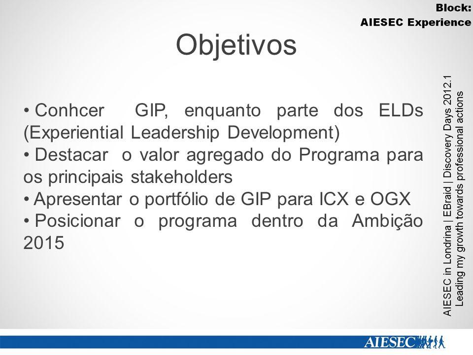 Objetivos Conhcer GIP, enquanto parte dos ELDs (Experiential Leadership Development) Destacar o valor agregado do Programa para os principais stakehol
