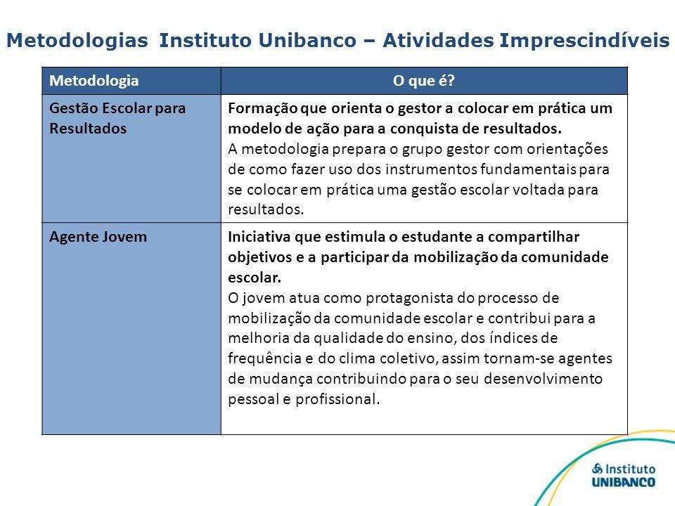 Metodologias Instituto Unibanco – Atividades Imprescindíveis MetodologiaO que é? Gestão Escolar para Resultados Formação que orienta o gestor a coloca