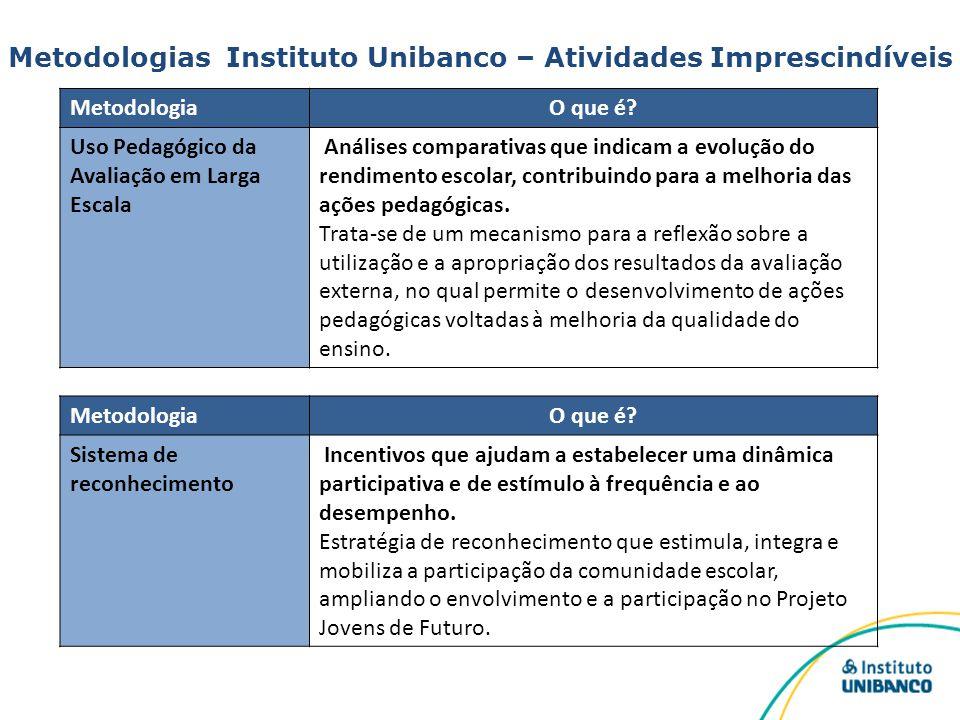 Metodologias Instituto Unibanco – Atividades Imprescindíveis MetodologiaO que é? Uso Pedagógico da Avaliação em Larga Escala Análises comparativas que
