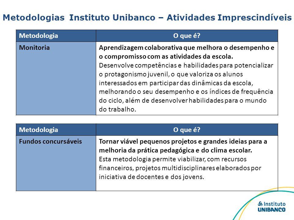 Metodologias Instituto Unibanco – Atividades Imprescindíveis MetodologiaO que é? MonitoriaAprendizagem colaborativa que melhora o desempenho e o compr