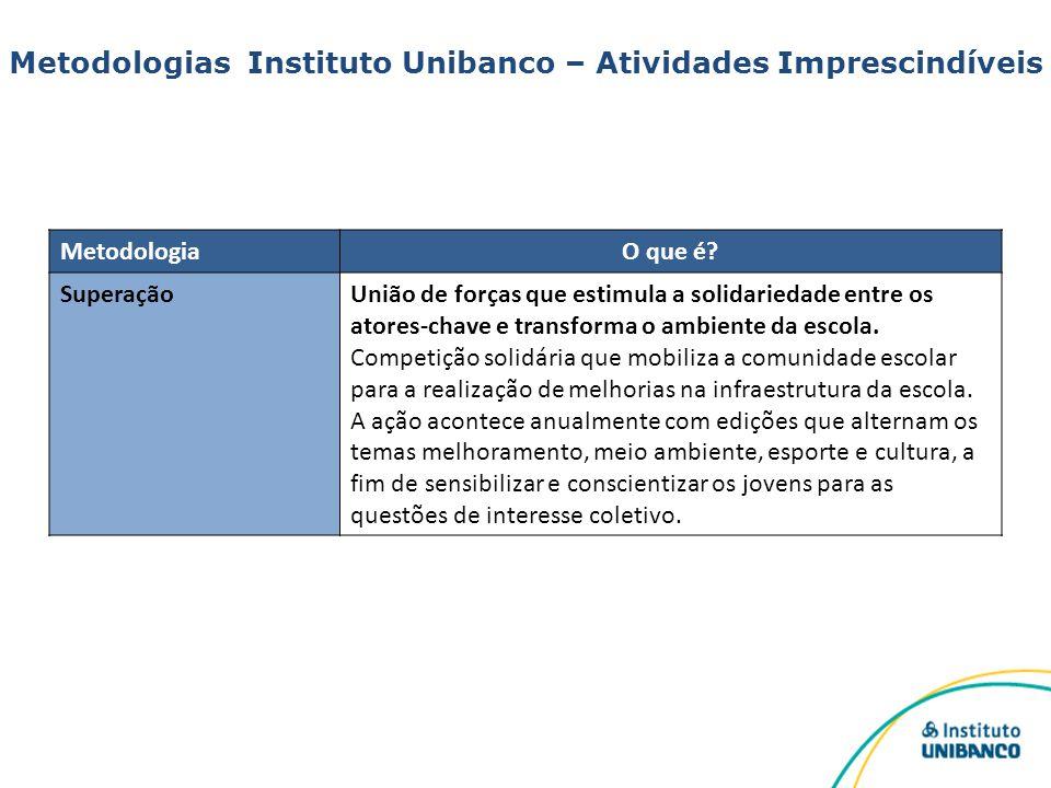 Metodologias Instituto Unibanco – Atividades Imprescindíveis MetodologiaO que é? SuperaçãoUnião de forças que estimula a solidariedade entre os atores