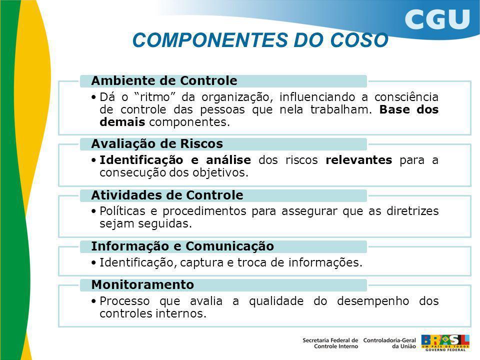 """COMPONENTES DO COSO Dá o """"ritmo"""" da organização, influenciando a consciência de controle das pessoas que nela trabalham. Base dos demais componentes."""