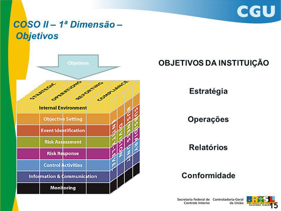 COSO II – 1ª Dimensão – Objetivos Objetivos 15