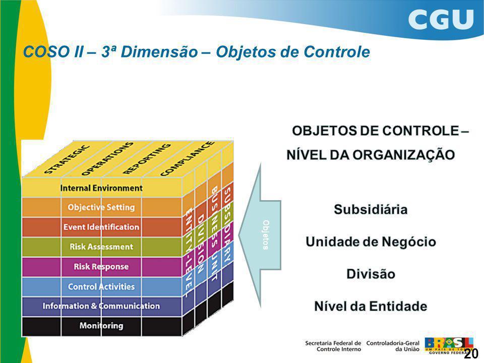 COSO II – 3ª Dimensão – Objetos de Controle Objetos 20