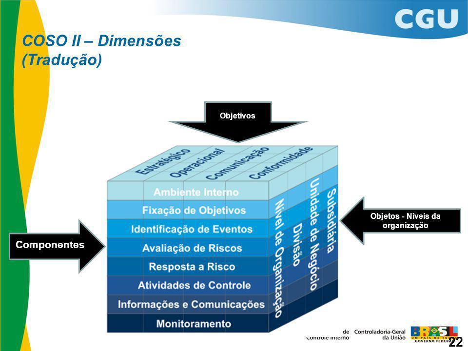 COSO II – Dimensões (Tradução) Componentes Objetivos Objetos - Níveis da organização 22