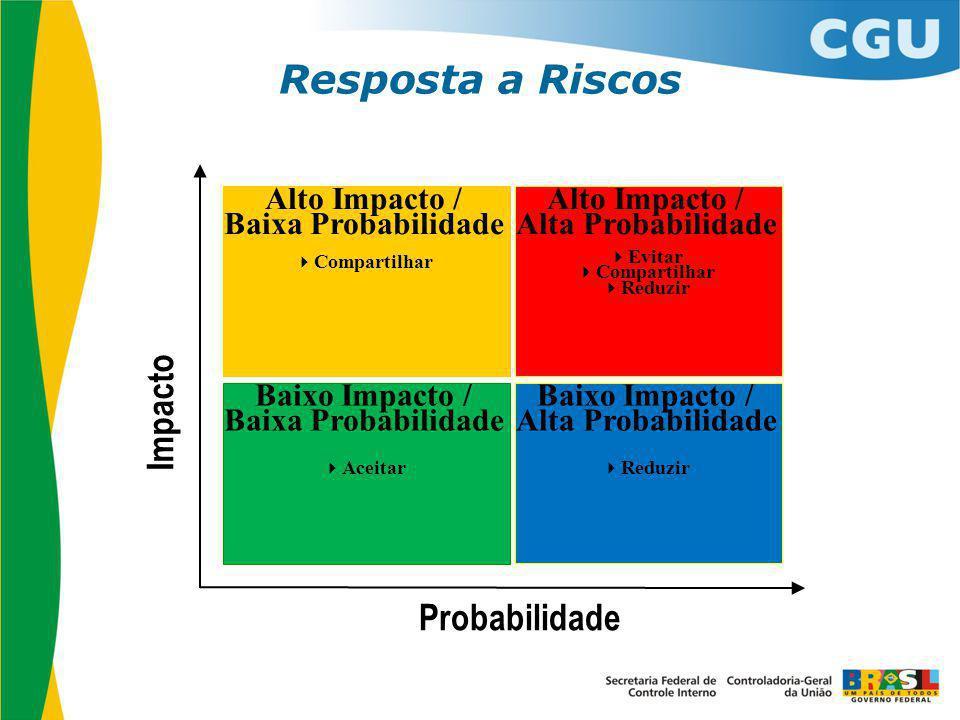 Alto Impacto / Baixa Probabilidade  Compartilhar Alto Impacto / Alta Probabilidade  Evitar  Compartilhar  Reduzir Baixo Impacto / Baixa Probabilid