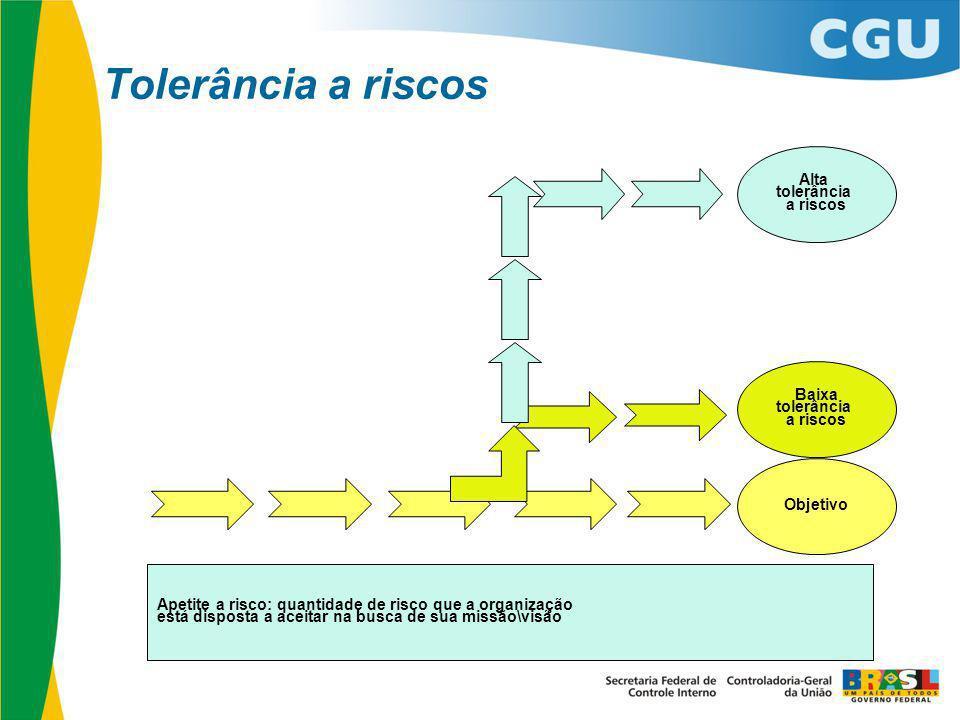 Tolerância a riscos Objetivo Baixa tolerância a riscos Alta tolerância a riscos Apetite a risco: quantidade de risco que a organização está disposta a