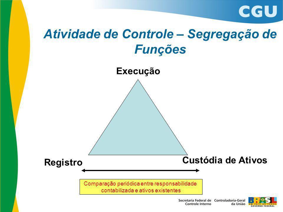 Atividade de Controle – Segregação de Funções Execução Registro Custódia de Ativos Comparação periódica entre responsabilidade contabilizada e ativos