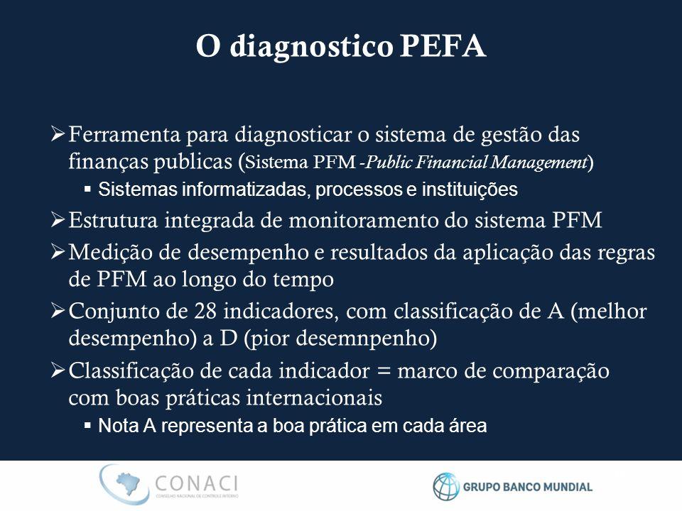 O diagnostico PEFA  Ferramenta para diagnosticar o sistema de gestão das finanças publicas ( Sistema PFM - Public Financial Management )  Sistemas i