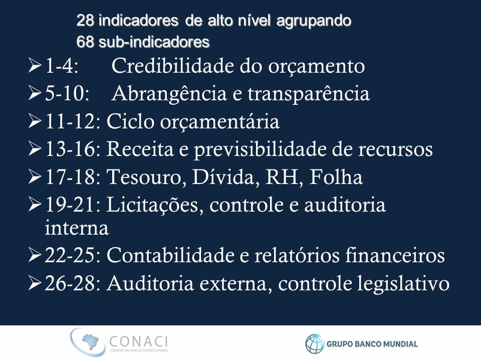  1-4: Credibilidade do orçamento  5-10: Abrangência e transparência  11-12: Ciclo orçamentária  13-16: Receita e previsibilidade de recursos  17-18: Tesouro, Dívida, RH, Folha  19-21: Licitações, controle e auditoria interna  22-25: Contabilidade e relatórios financeiros  26-28: Auditoria externa, controle legislativo 28 indicadores de alto nível agrupando 68 sub-indicadores