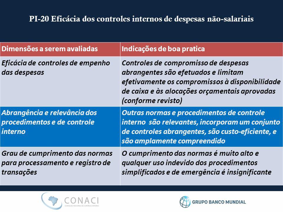 PI-20 Eficácia dos controles internos de despesas não-salariais Dimensões a serem avaliadasIndicações de boa pratica Eficácia de controles de empenho
