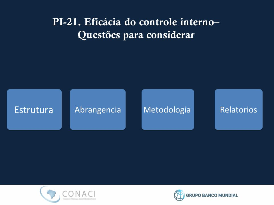 PI-21. Eficácia do controle interno– Questões para considerar Estrutura Abrangencia Metodologia Relatorios