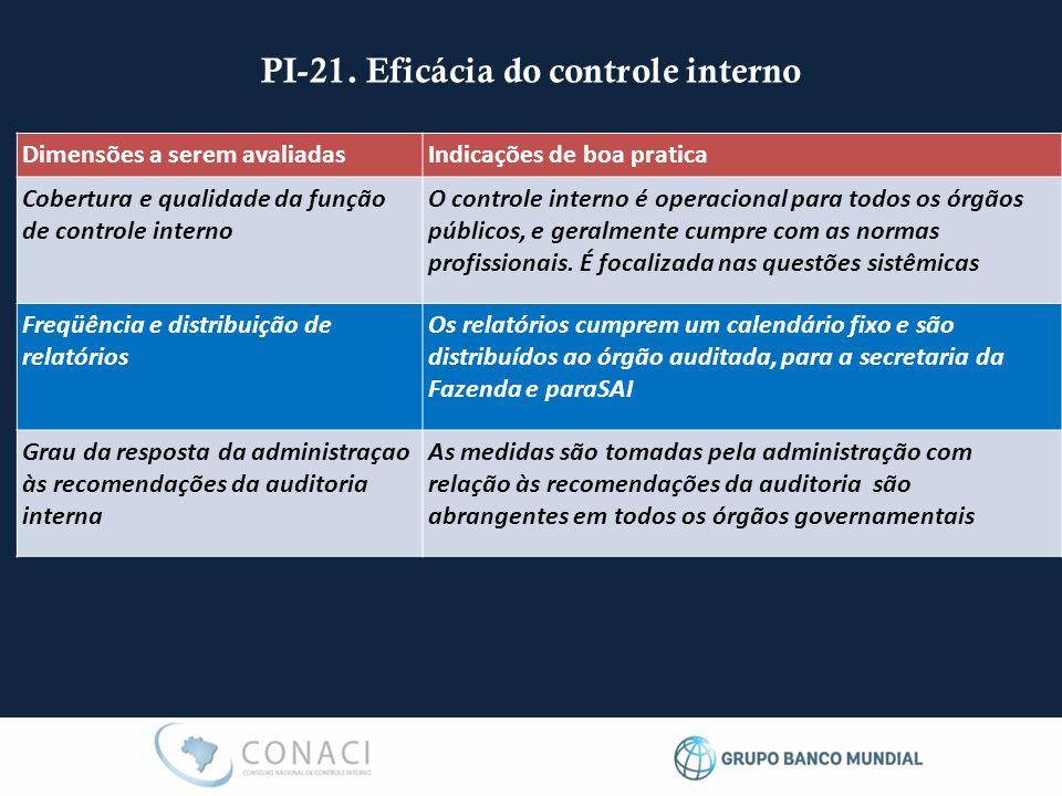 PI-21. Eficácia do controle interno Dimensões a serem avaliadasIndicações de boa pratica Cobertura e qualidade da função de controle interno O control