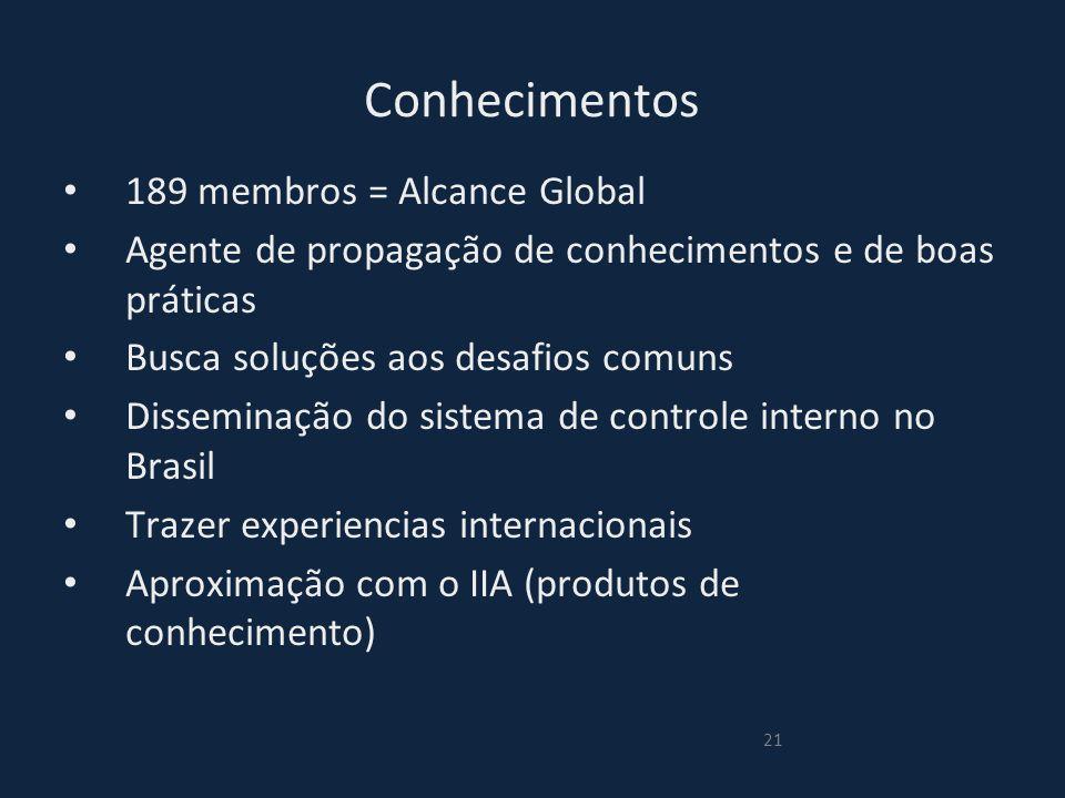 Conhecimentos 189 membros = Alcance Global Agente de propagação de conhecimentos e de boas práticas Busca soluções aos desafios comuns Disseminação do sistema de controle interno no Brasil Trazer experiencias internacionais Aproximação com o IIA (produtos de conhecimento) 21