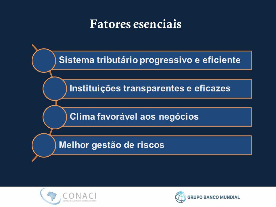 Fatores esenciais Sistema tributário progressivo e eficiente Instituições transparentes e eficazes Clima favorável aos negócios Melhor gestão de riscos
