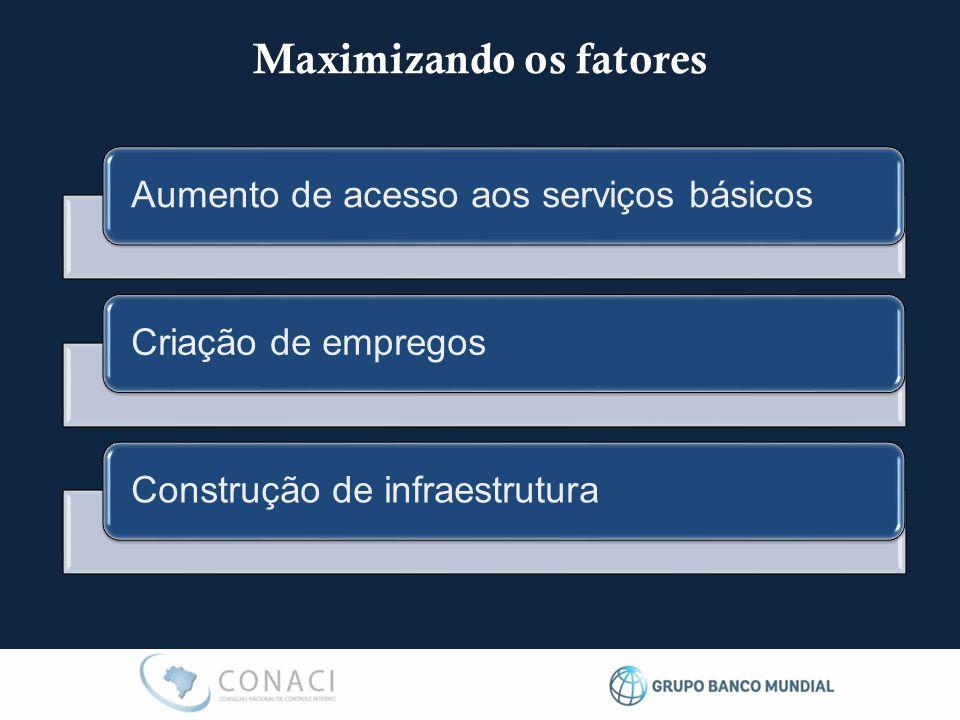 Maximizando os fatores Aumento de acesso aos serviços básicos Criação de empregos Construção de infraestrutura