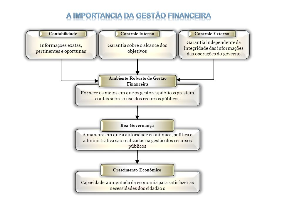 A maneira em que a autoridade econômica, política e administrativa são realizadas na gestão dos recursos públicos Boa Governança Informaçoes exatas, p