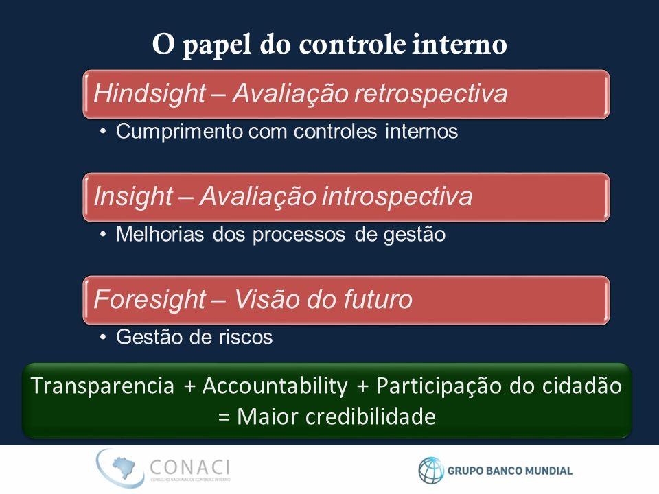 O papel do controle interno Hindsight – Avaliação retrospectiva Cumprimento com controles internos Insight – Avaliação introspectiva Melhorias dos pro