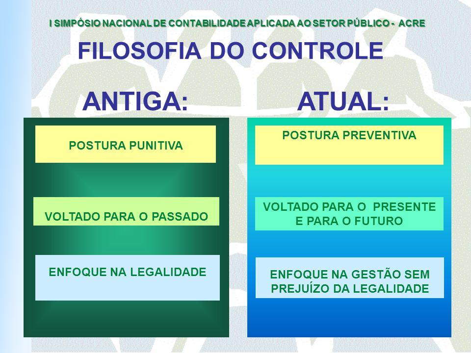 I SIMPÓSIO NACIONAL DE CONTABILIDADE APLICADA AO SETOR PÚBLICO - ACRE FILOSOFIA DO CONTROLE POSTURA PUNITIVA POSTURA PREVENTIVA VOLTADO PARA O PRESENTE E PARA O FUTURO ENFOQUE NA LEGALIDADE ENFOQUE NA GESTÃO SEM PREJUÍZO DA LEGALIDADE VOLTADO PARA O PASSADO ANTIGA:ATUAL: