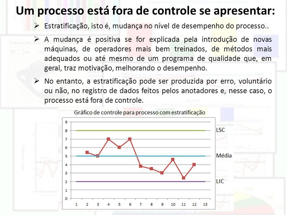 Um processo está fora de controle se apresentar:  Estratificação, isto é, mudança no nível de desempenho do processo..  A mudança é positiva se for