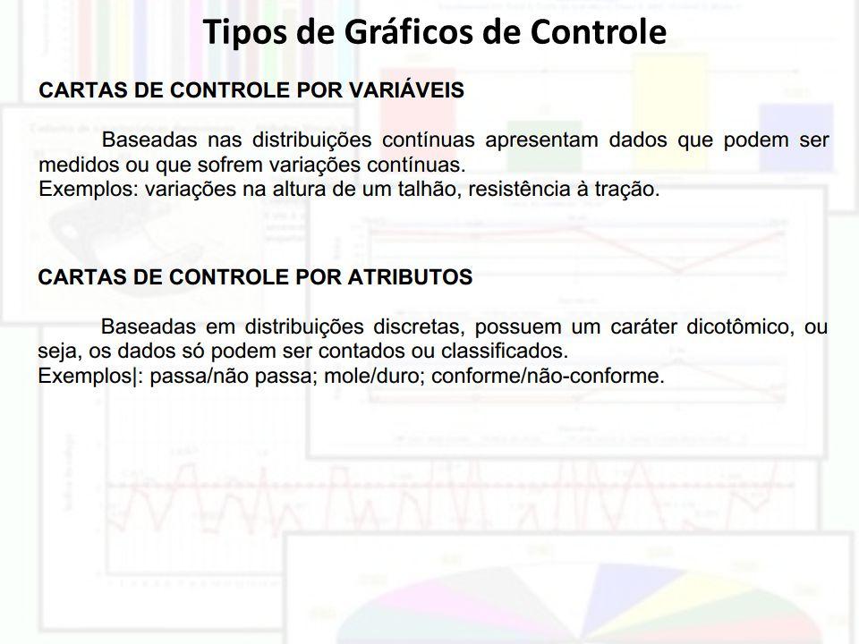 Tipos de Gráficos de Controle
