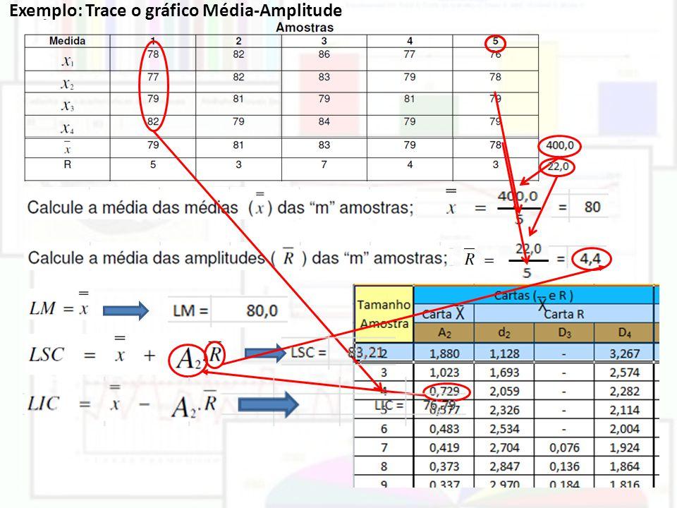 Exemplo: Trace o gráfico Média-Amplitude