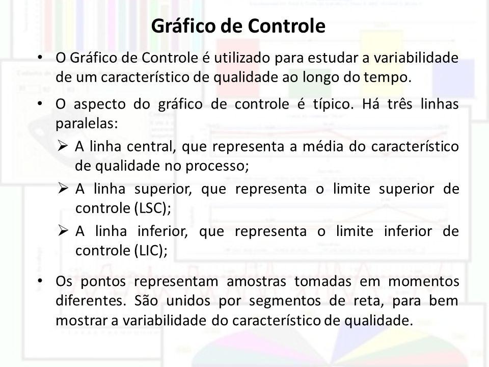 Gráfico de Controle O Gráfico de Controle é utilizado para estudar a variabilidade de um característico de qualidade ao longo do tempo. O aspecto do g